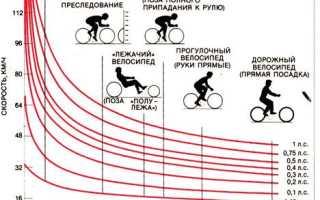 Какую скорость развивает велосипед