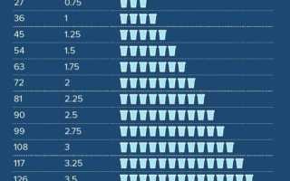 Сколько человек пьет воды в день